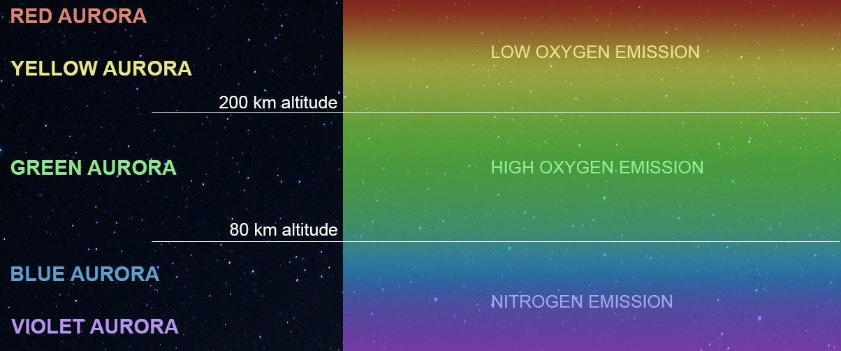 aurora northern lights colours