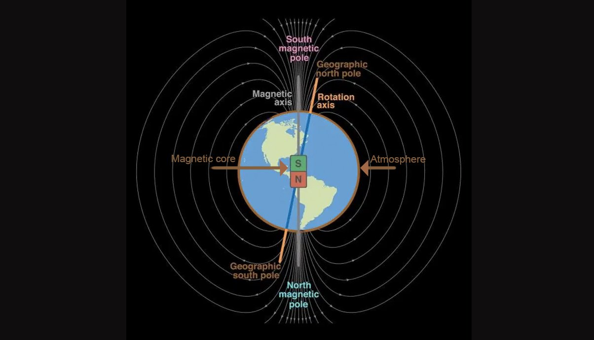 Earth magnetic fields and aurora creation